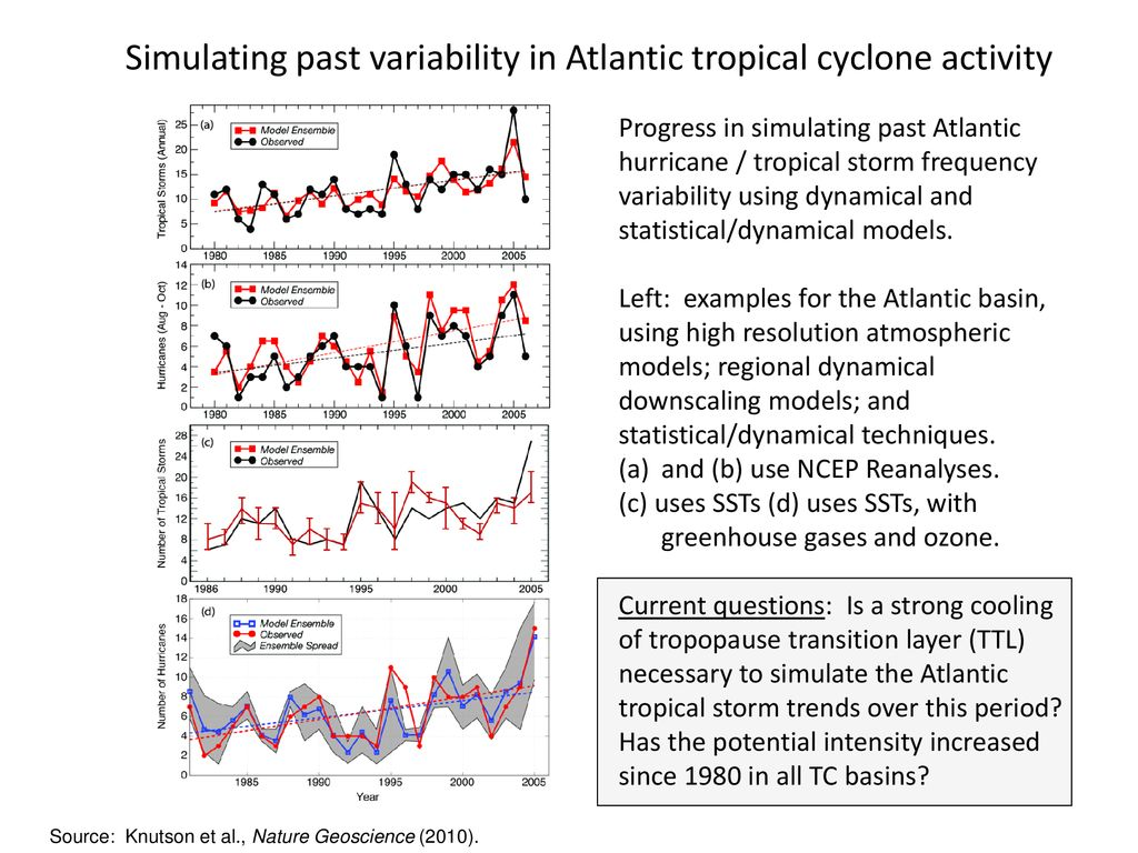 Simulating past variability in Atlantic tropical cyclone activity