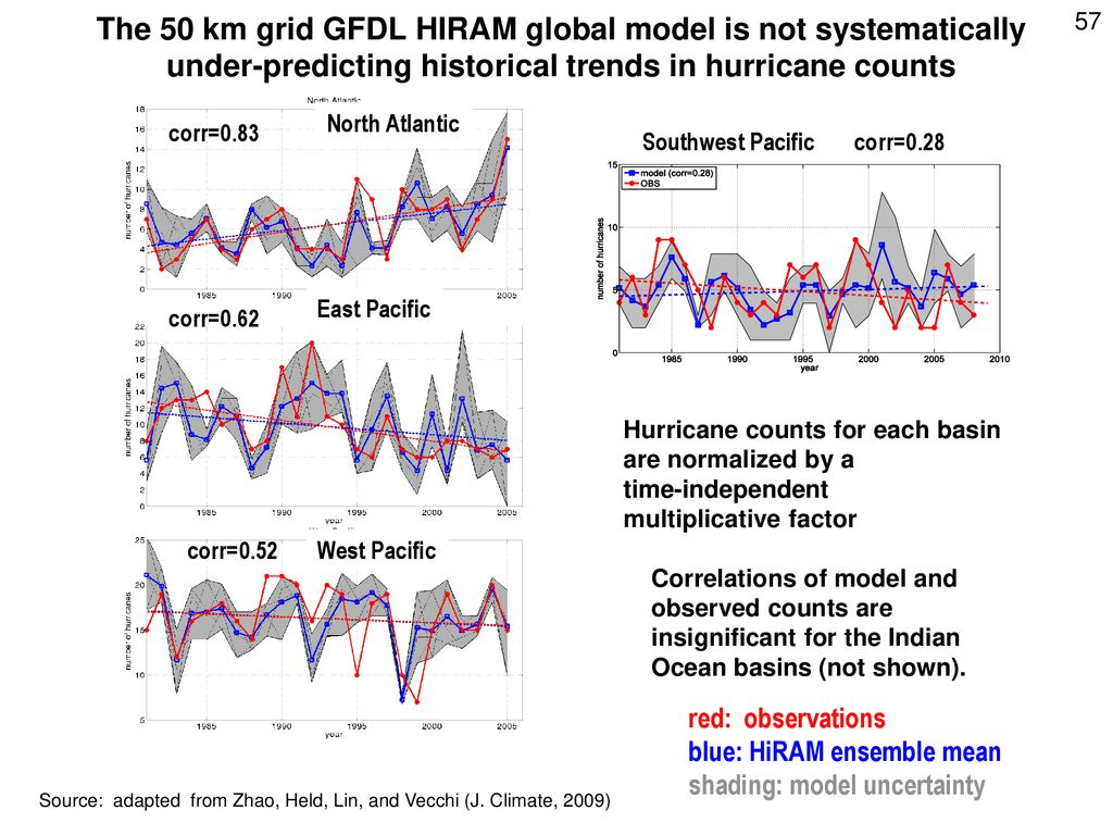 The 50 km grid GFDL HIRAM global model is not systematically under-predicting historical trends in hurricane counts