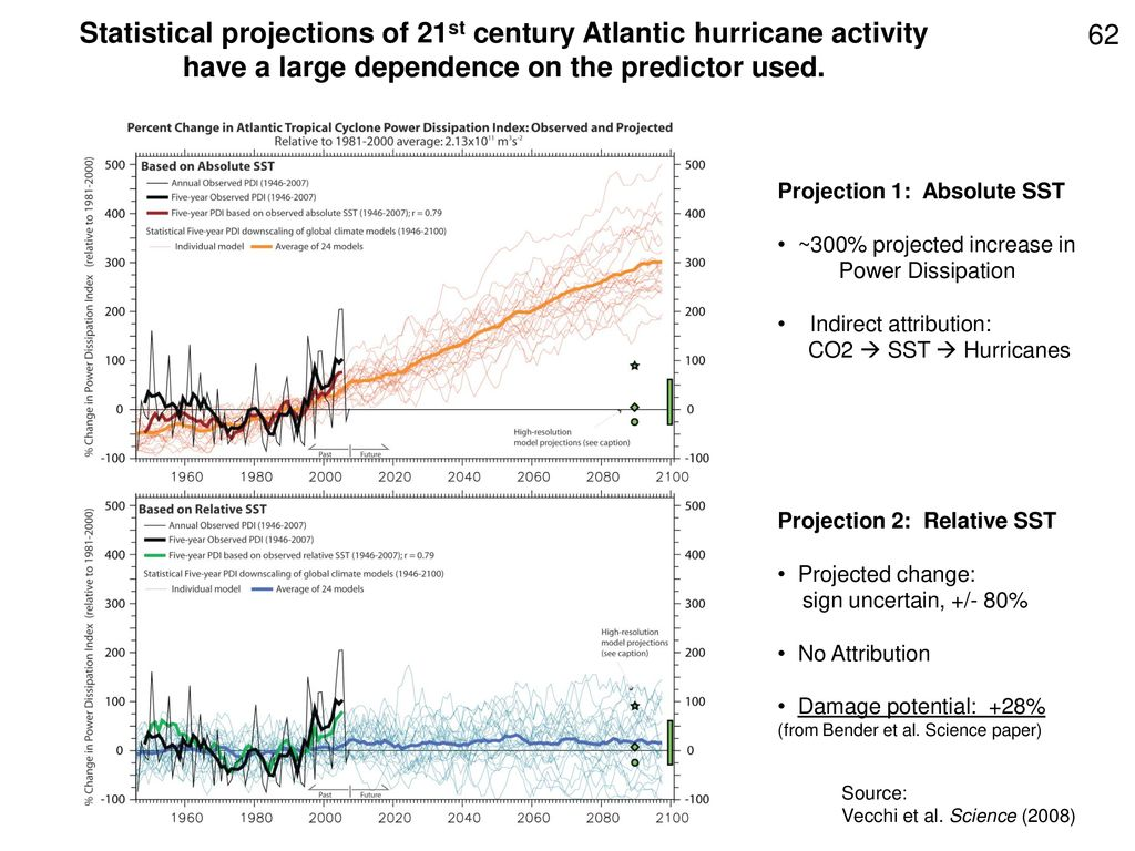 Statistical projections of 21st century Atlantic hurricane activity have a large dependence on the predictor used.