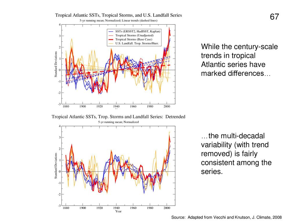 While the century-scale trends in tropical Atlantic series have marked differences…