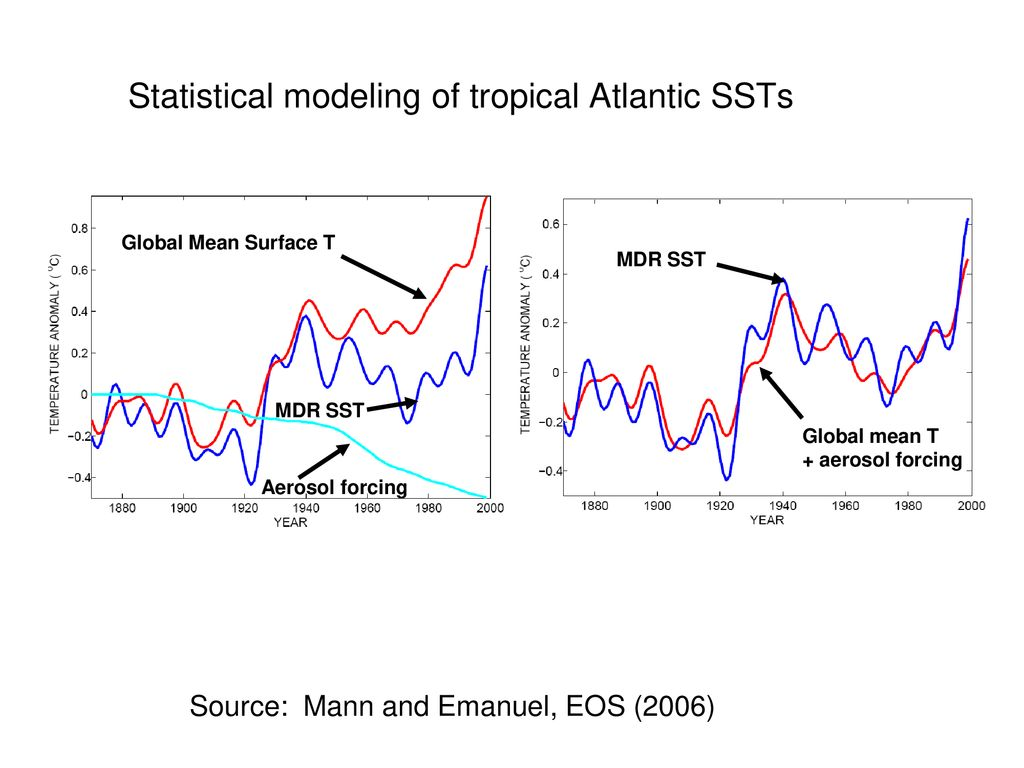 Statistical modeling of tropical Atlantic SSTs