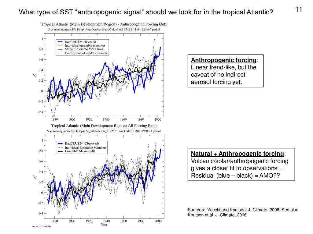 11 What type of SST anthropogenic signal should we look for in the tropical Atlantic