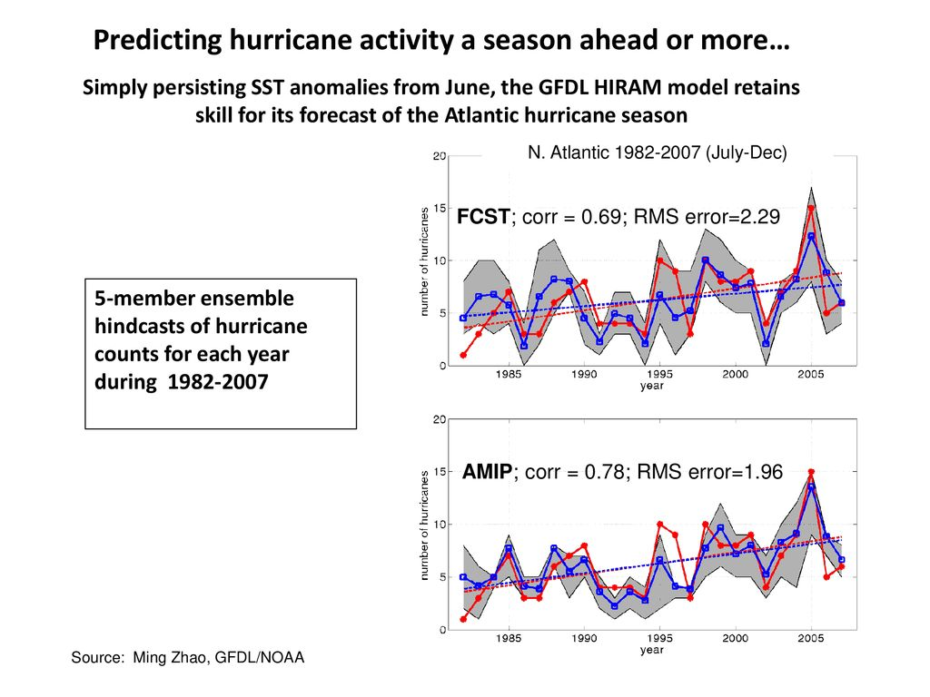 Predicting hurricane activity a season ahead or more…