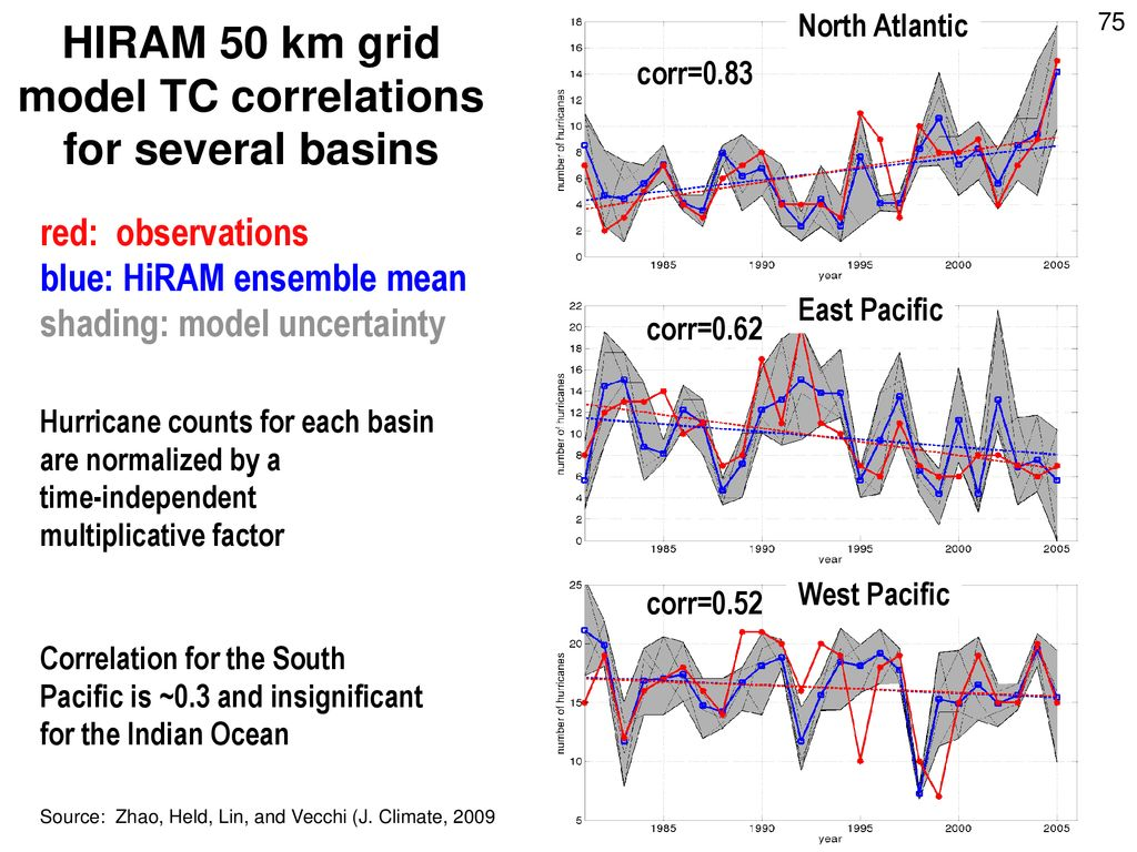 HIRAM 50 km grid model TC correlations for several basins
