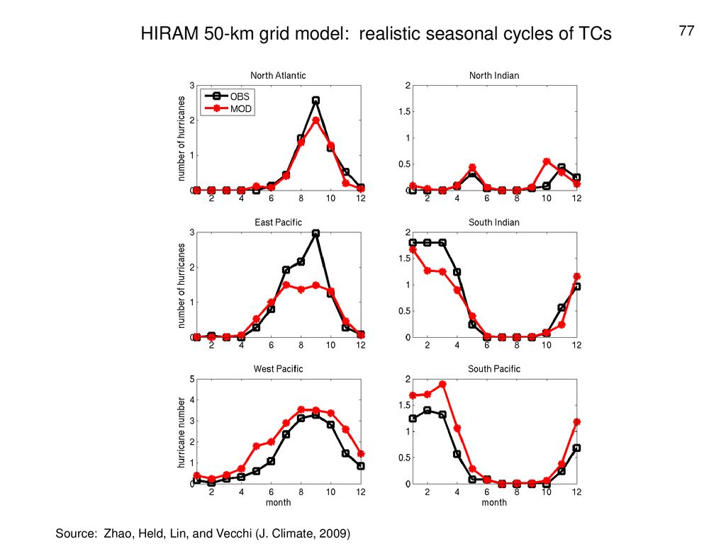 HIRAM 50-km grid model: realistic seasonal cycles of TCs