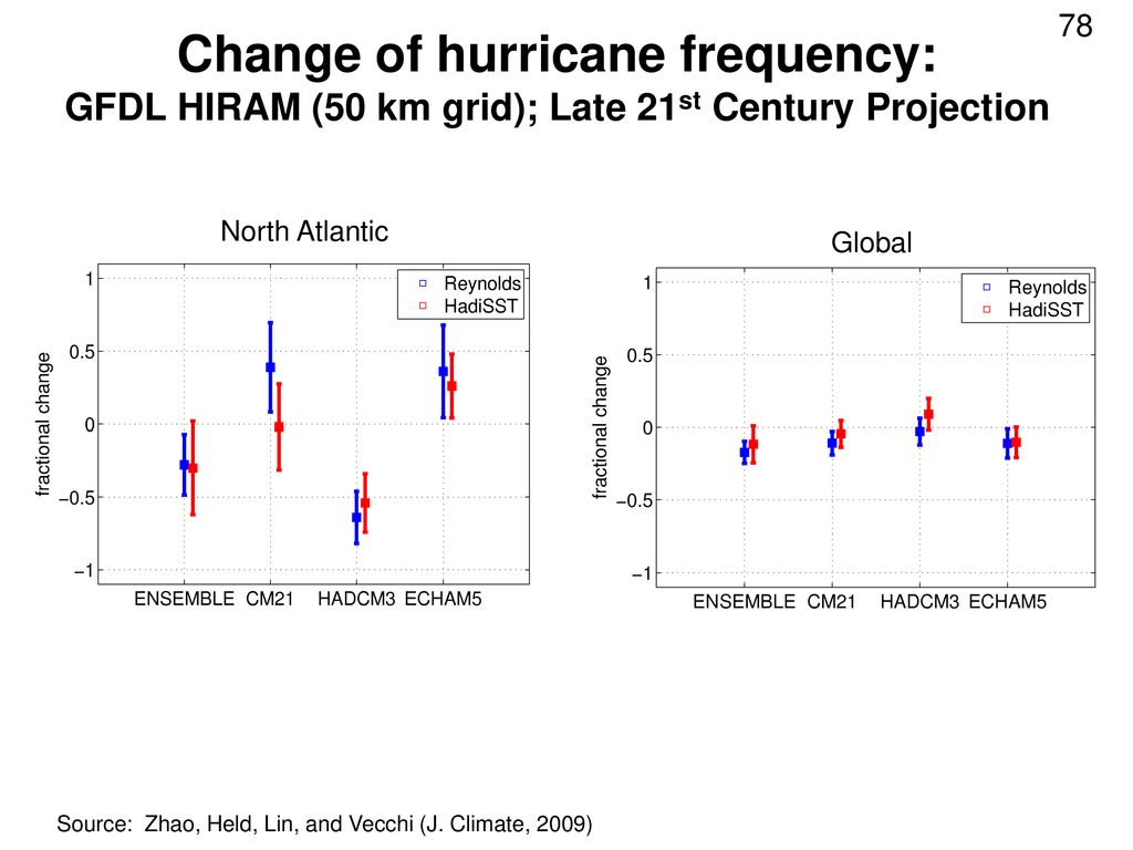 Change of hurricane frequency: GFDL HIRAM (50 km grid); Late 21st Century Projection