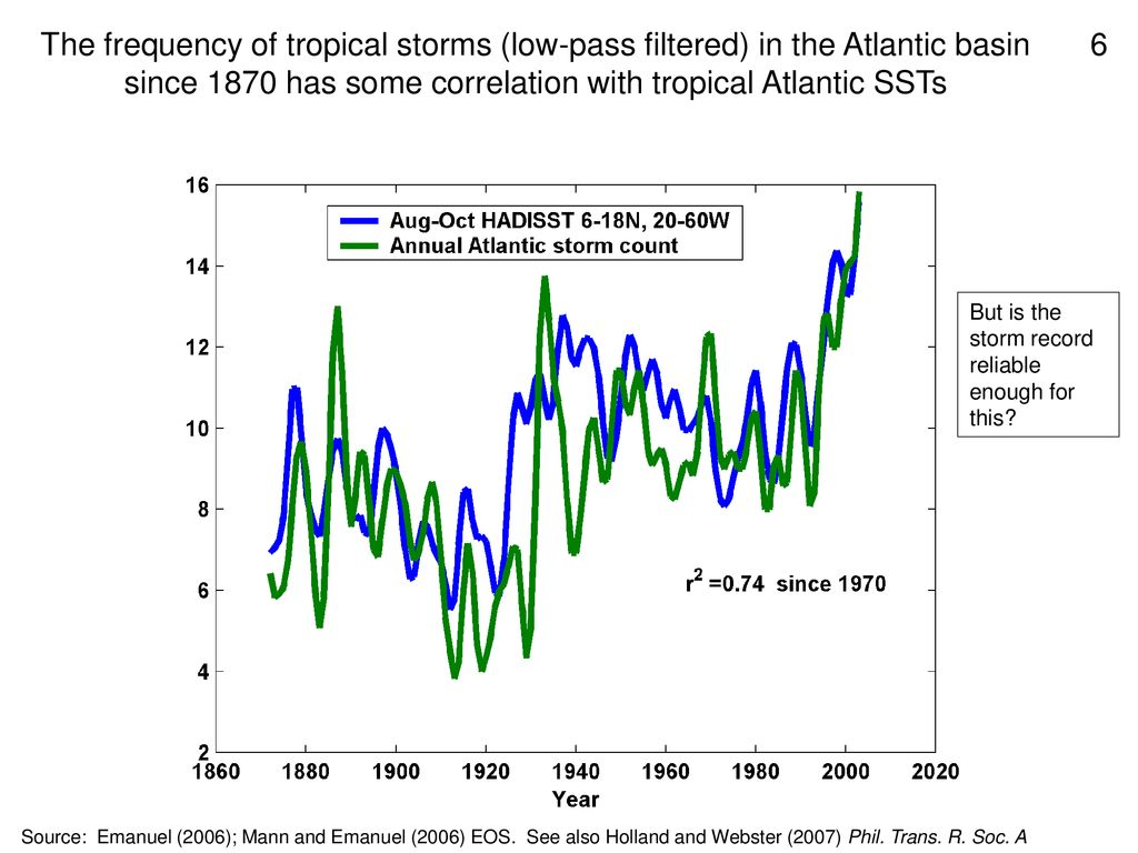 The frequency of tropical storms (low-pass filtered) in the Atlantic basin since 1870 has some correlation with tropical Atlantic SSTs