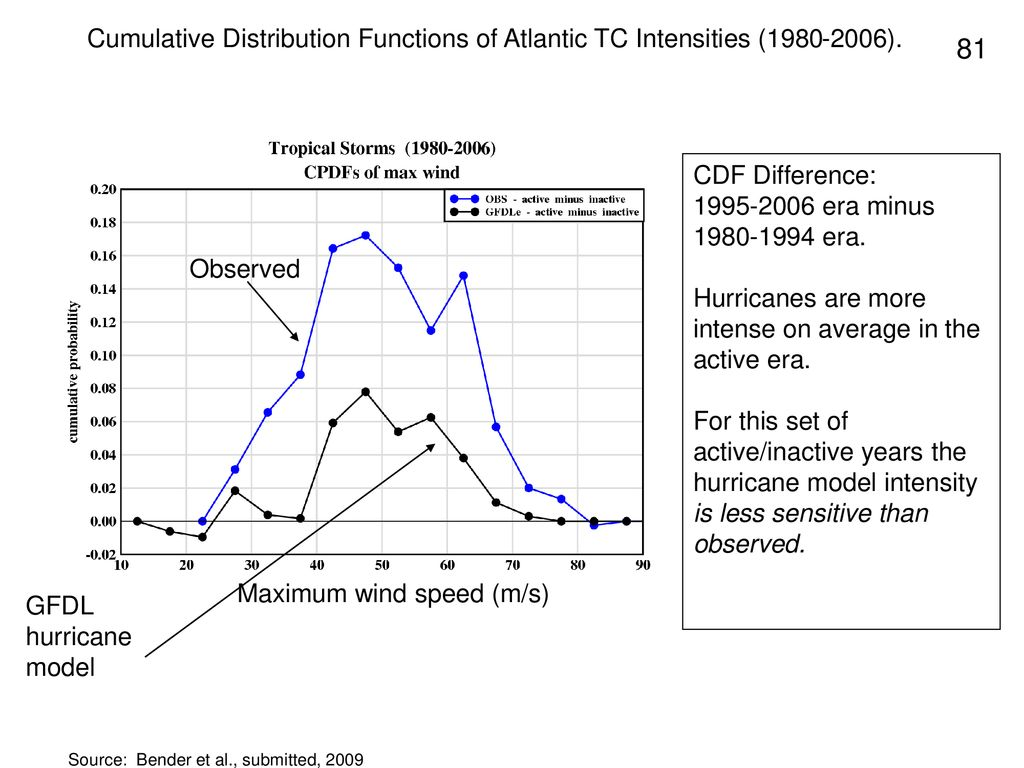 Hurricanes are more intense on average in the active era.