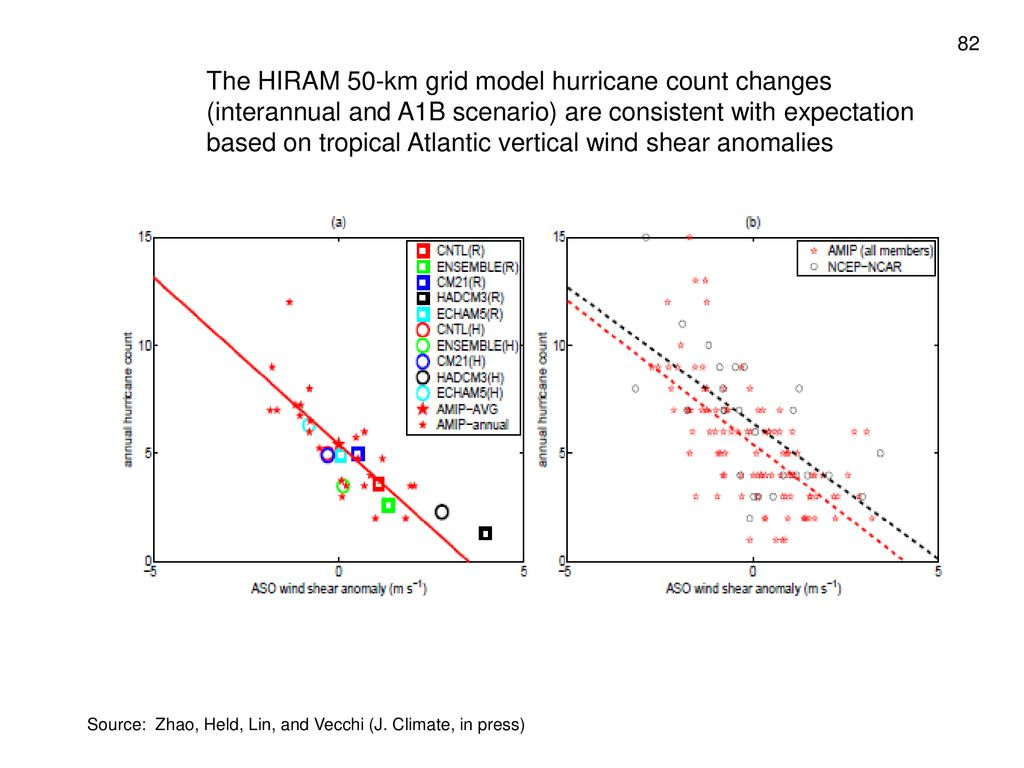 The HIRAM 50-km grid model hurricane count changes