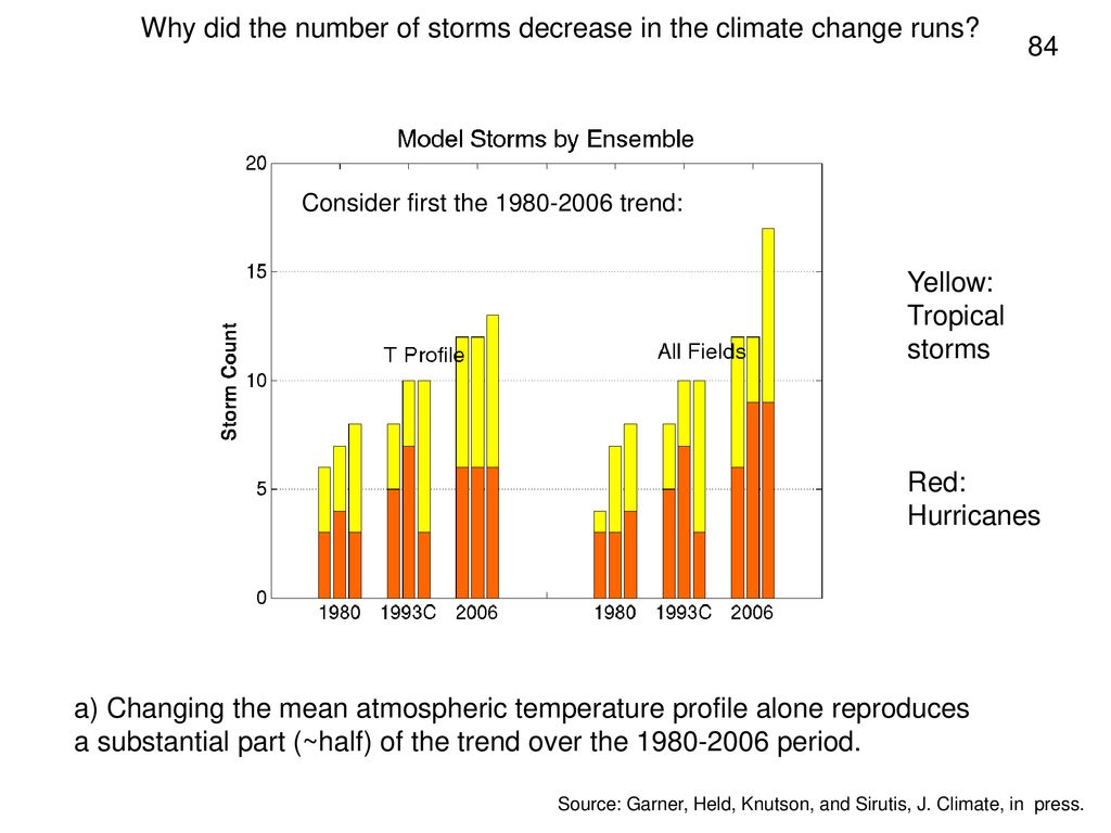 Why did the number of storms decrease in the climate change runs 84