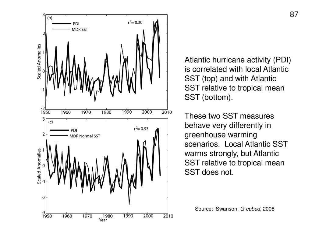 Atlantic hurricane activity (PDI) is correlated with local Atlantic SST (top) and with Atlantic SST relative to tropical mean SST (bottom).
