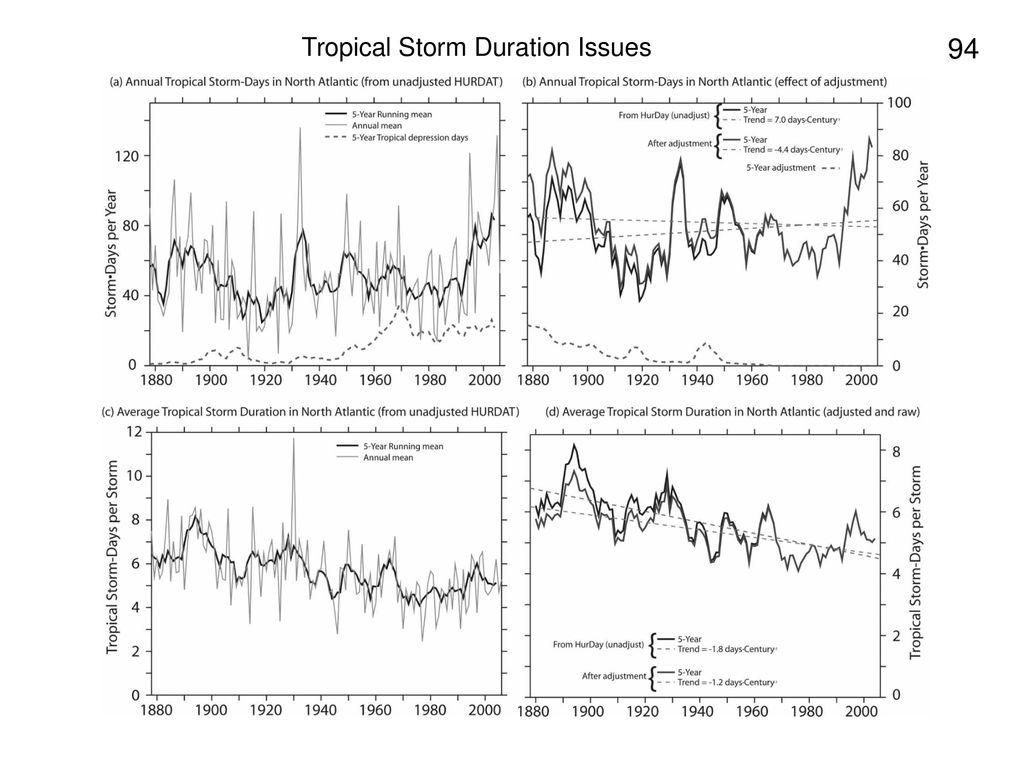 Tropical Storm Duration Issues
