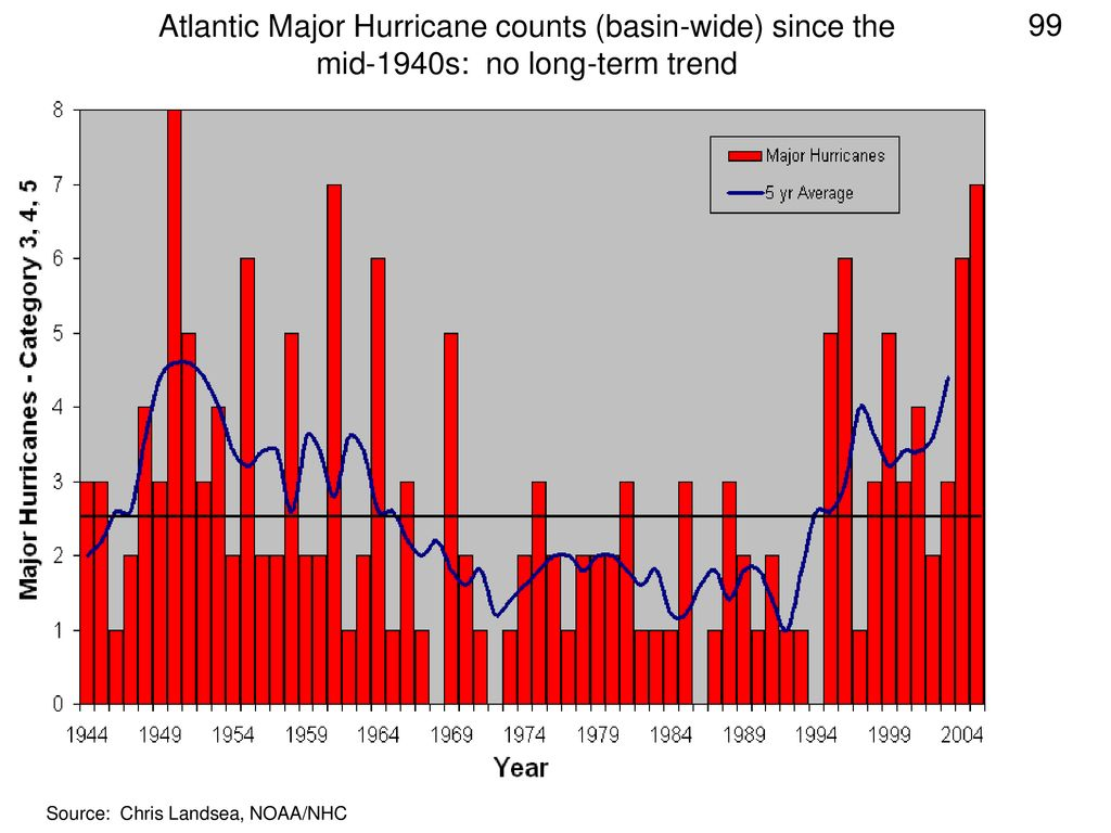 Atlantic Major Hurricane counts (basin-wide) since the mid-1940s: no long-term trend
