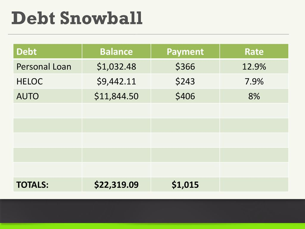 Options for Dealing with Debt Presented by: 6/9/ ppt download