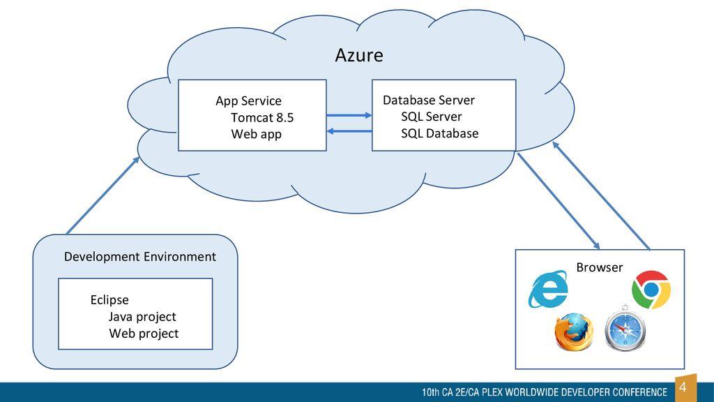 Deploy WebClient App on Microsoft Azure - ppt download