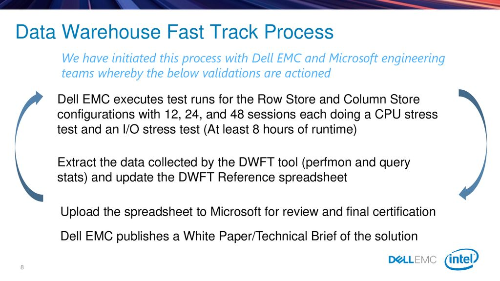 Dell EMC SQL Server Solutions Doug Bernhardt - ppt download