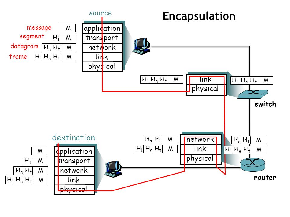 ENCAPSULATION IN NETWORKING PDF DOWNLOAD