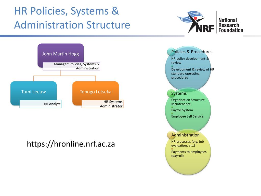 HR Policies, Systems & Administration - ppt download