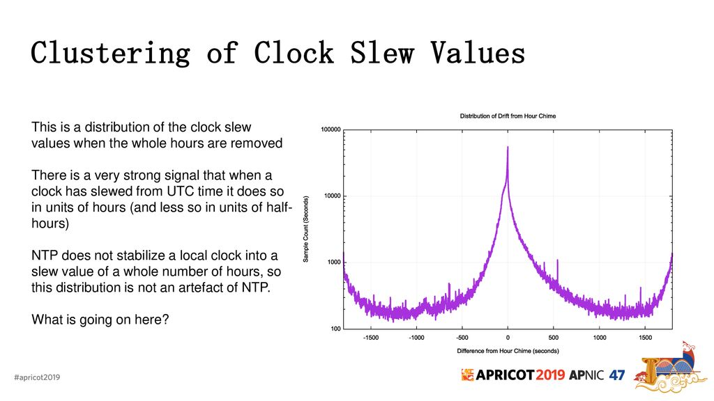 What's the Time? Geoff Huston APNIC  - ppt download