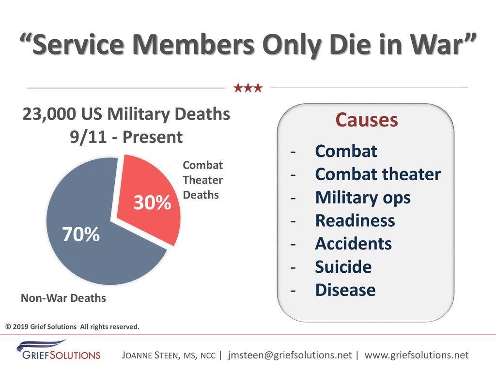 Impact of Military Loss on Families - ppt download