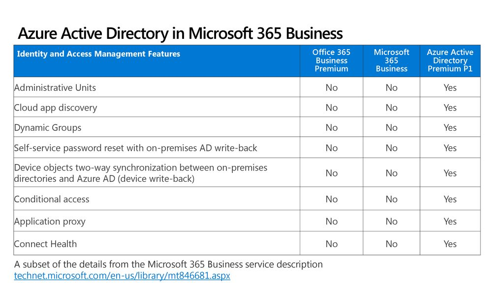 Microsoft 365 Business Technical Fundamentals Series - ppt download