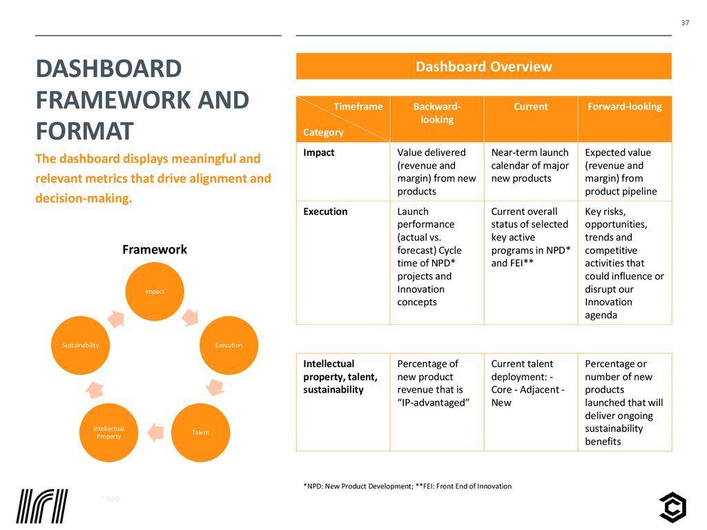 Innovation dashboard practices report - ppt download