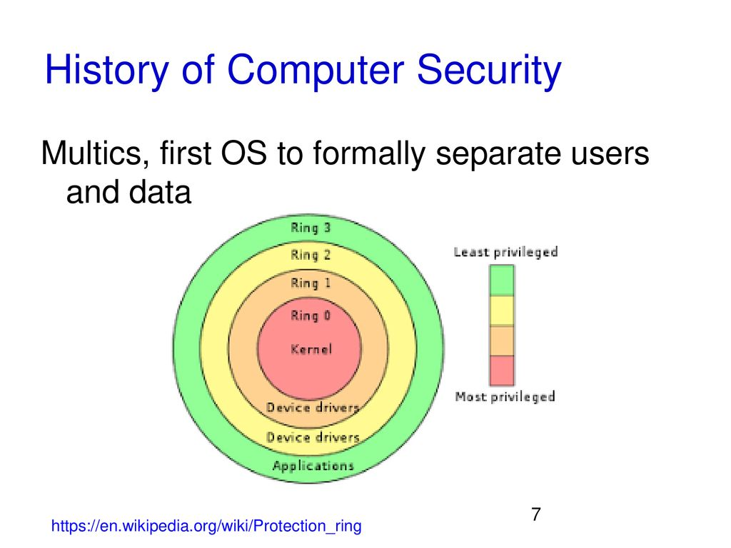 CSCD 434 Lecture 2 Spring 2019 Computer Security Overview