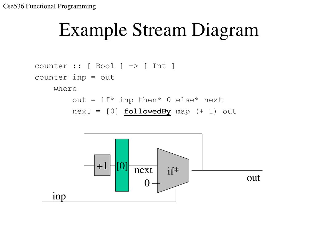 Programming with Streams Reading assignment - ppt download