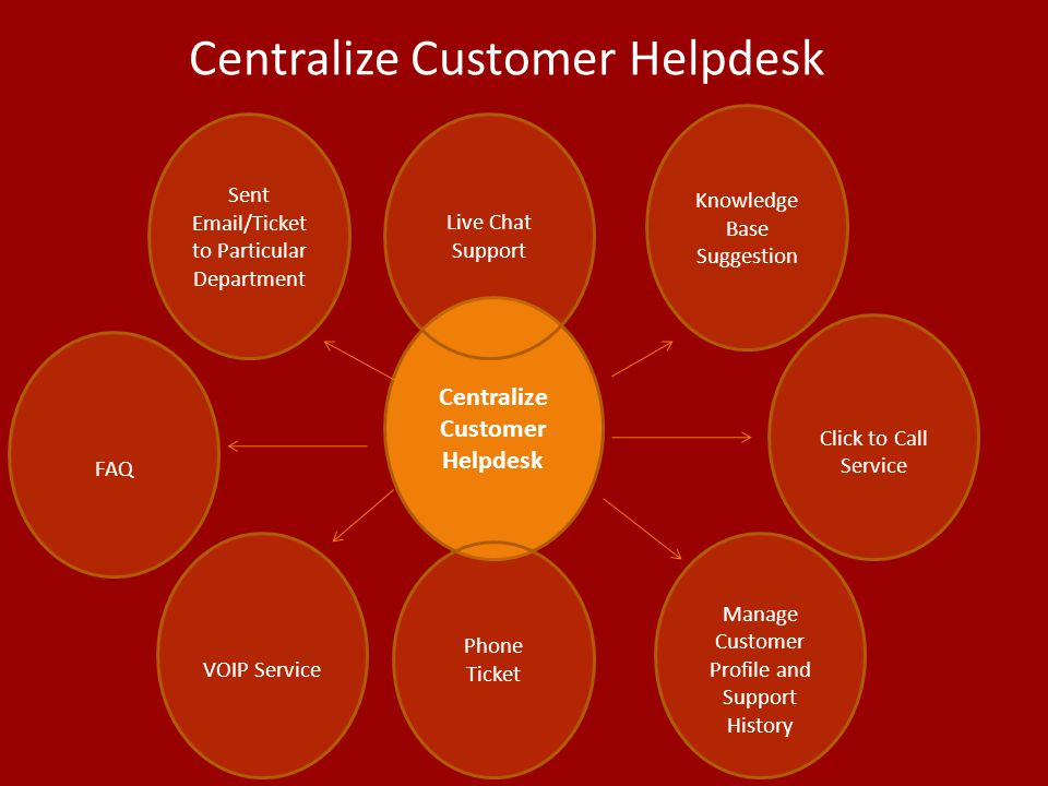 Centralize Customer Helpdesk