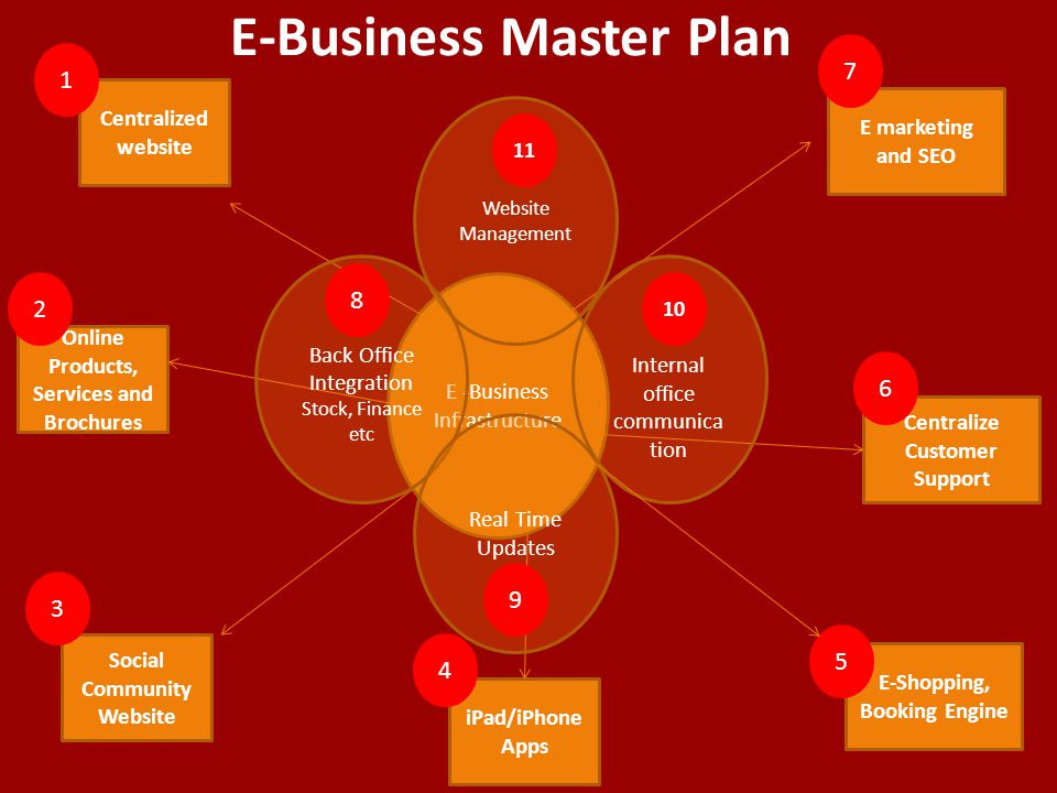 E-Business Master Plan