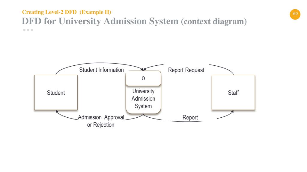 60 dfd for university admission system (context diagram)