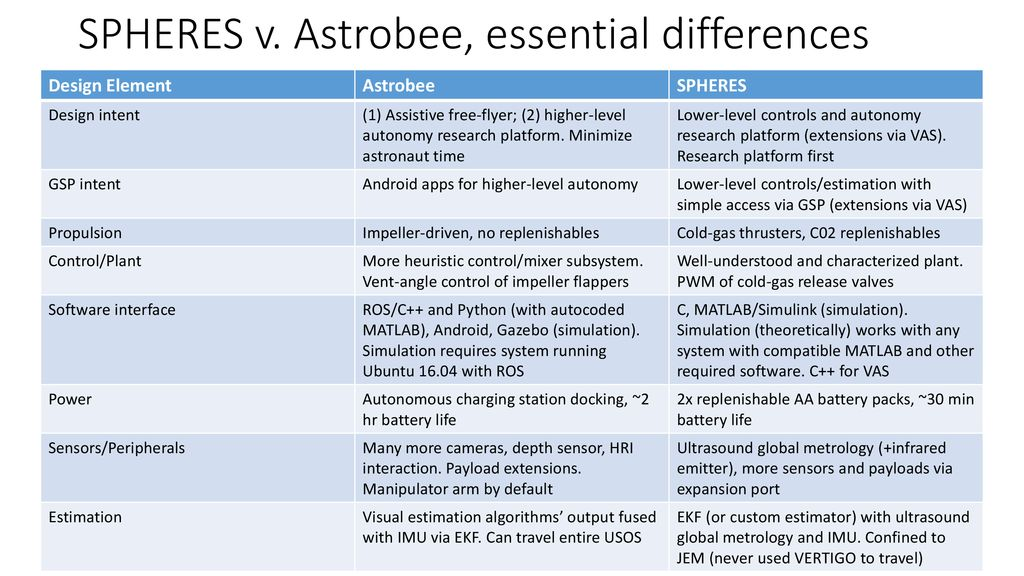 An Introduction to Astrobee - ppt download