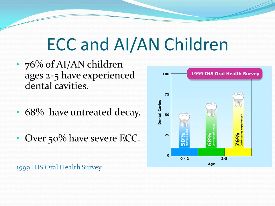 ECC and AI/AN Children 76% of AI/AN children ages 2-5 have experienced dental cavities. 68% have untreated decay.