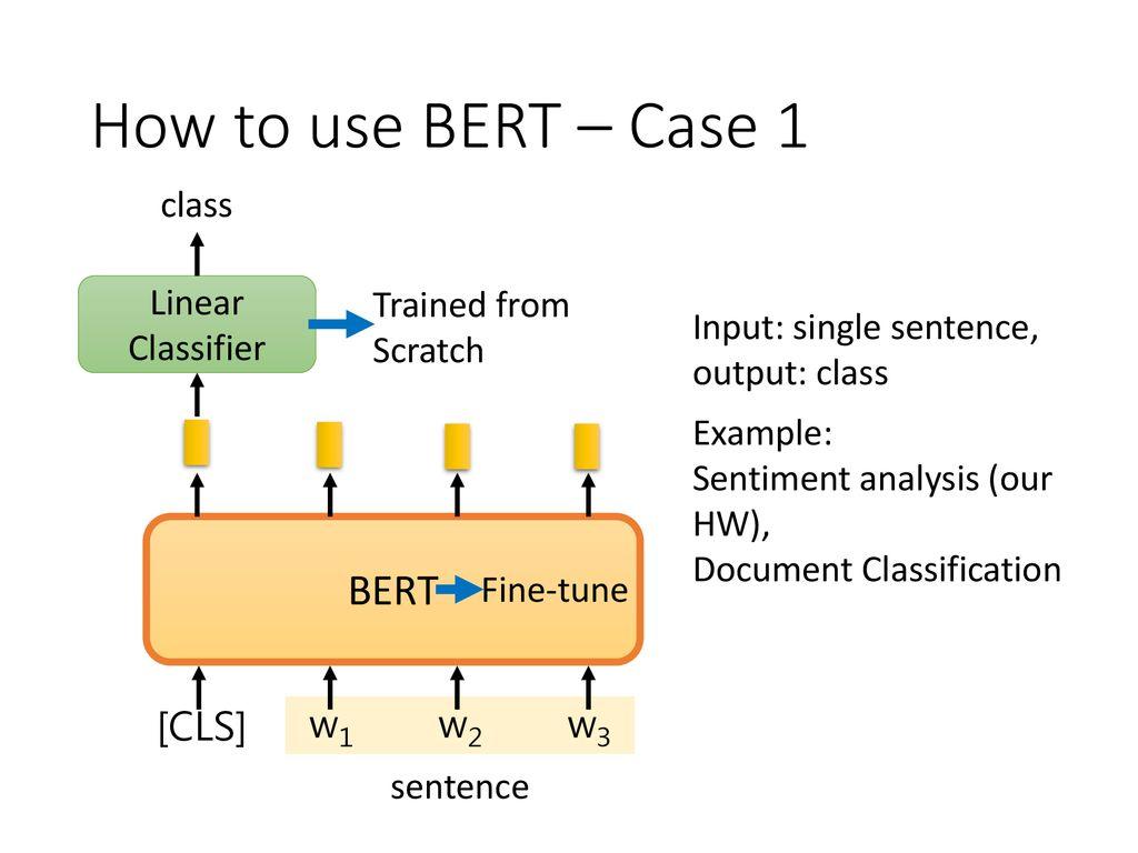Sentiment Analysis Using Bert