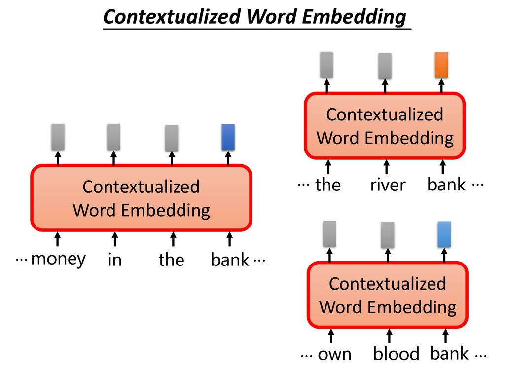 BERT 李宏毅 Hung-yi Lee Contextual Word Representations: Putting