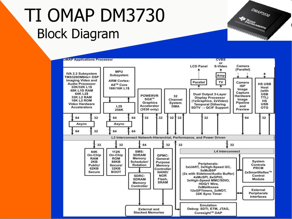35 ti omap dm3730 block diagram