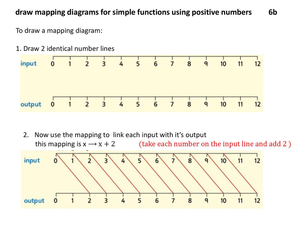 draw mapping diagrams for simple functions using positive numbers 6b