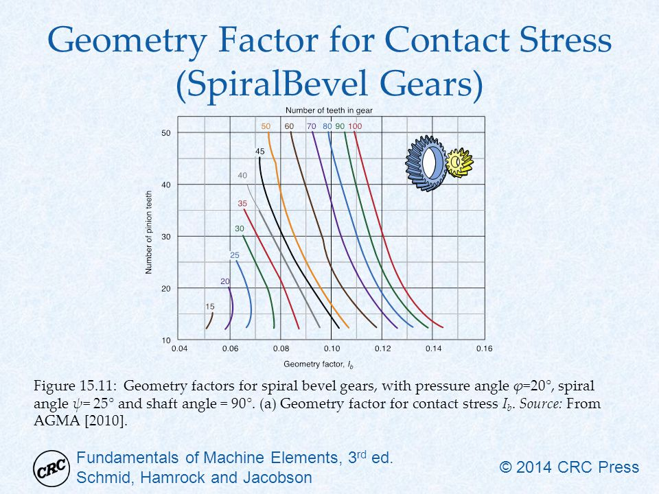 Geometry Factor for Contact Stress (SpiralBevel Gears)