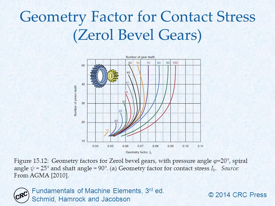 Geometry Factor for Contact Stress (Zerol Bevel Gears)