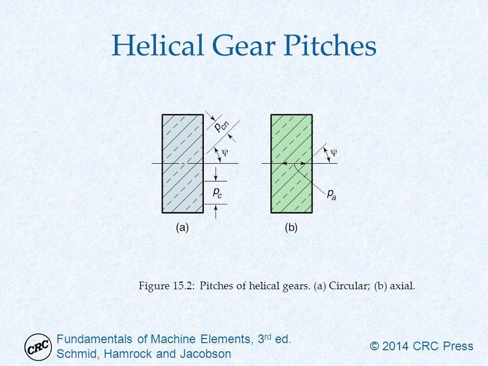 Helical Gear Pitches Figure 15.2: Pitches of helical gears. (a) Circular; (b) axial.