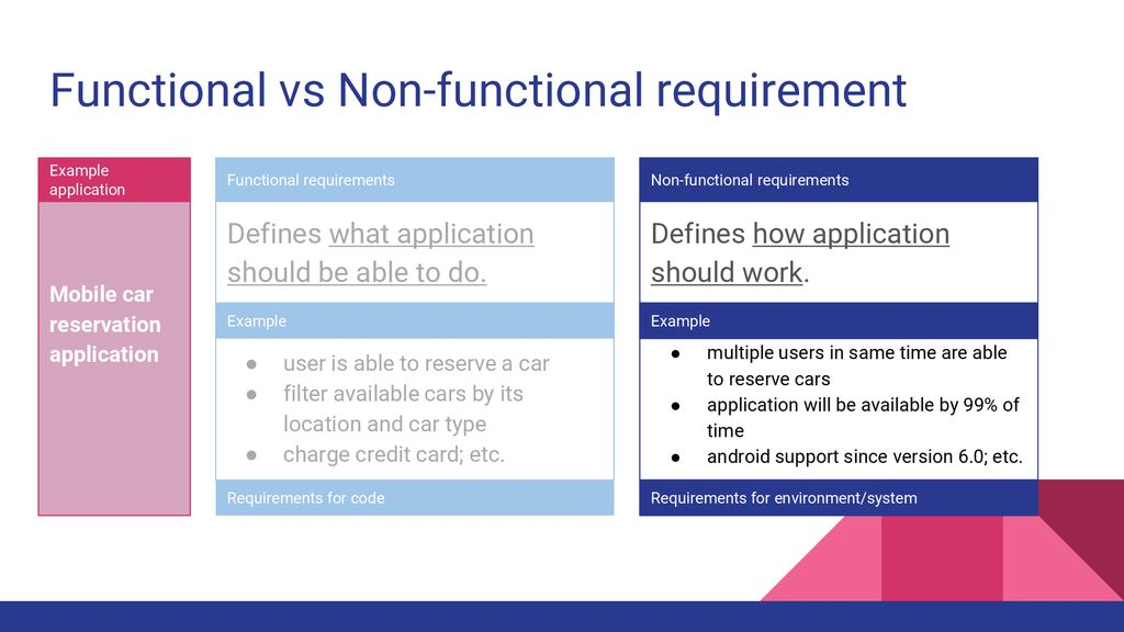 Non-functional requirements - ppt download