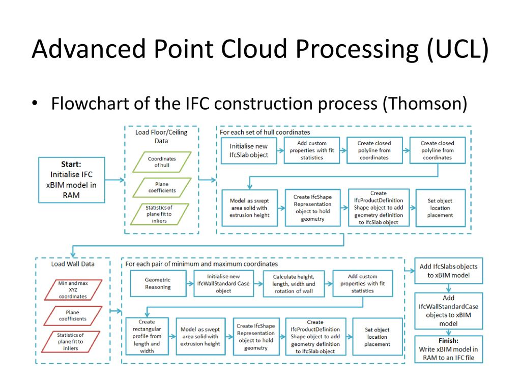 Point Cloud Processing - ppt download