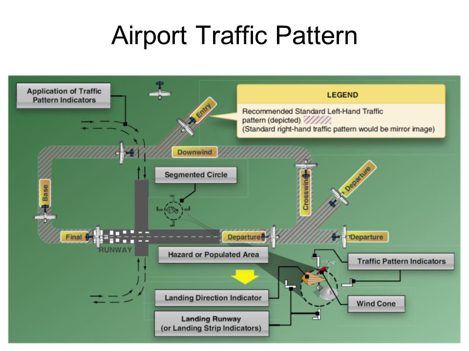 Airports And Airspace PHAK Chapters 40 Ppt Video Online Download Awesome Airport Traffic Pattern