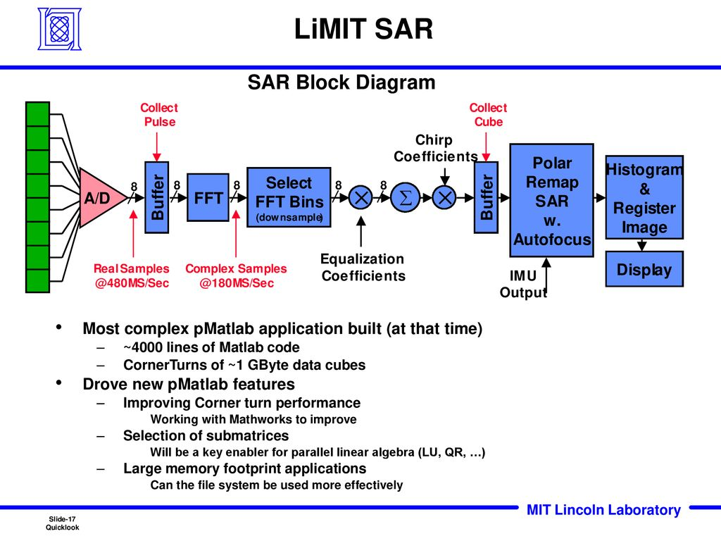 Deployment of SAR and GMTI Signal Processing on a Boeing 707