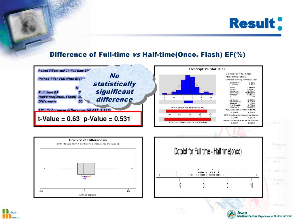 The evaluation of clinical usefulness on application of Half
