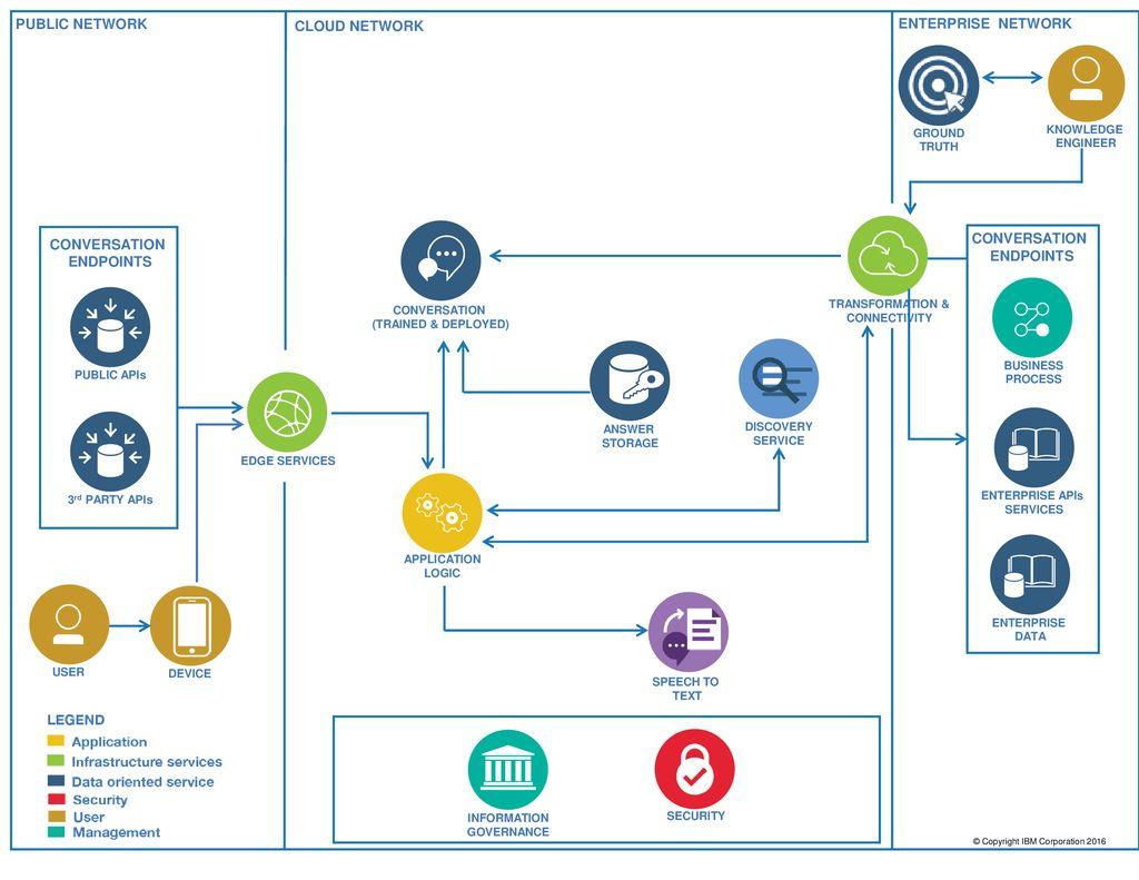Cognitive Car Information Template - ppt download