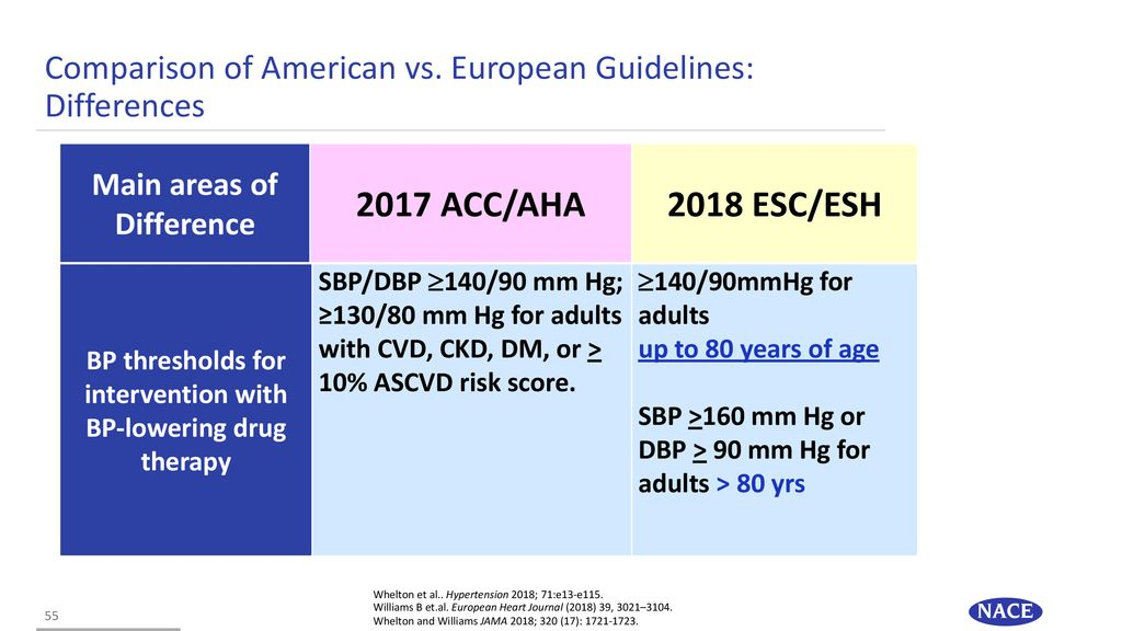 Comparing the New Hypertension Guidelines: More Similar Than