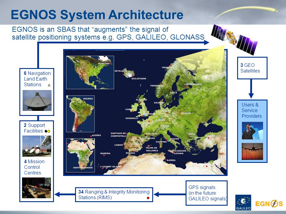 EGNOS System Architecture