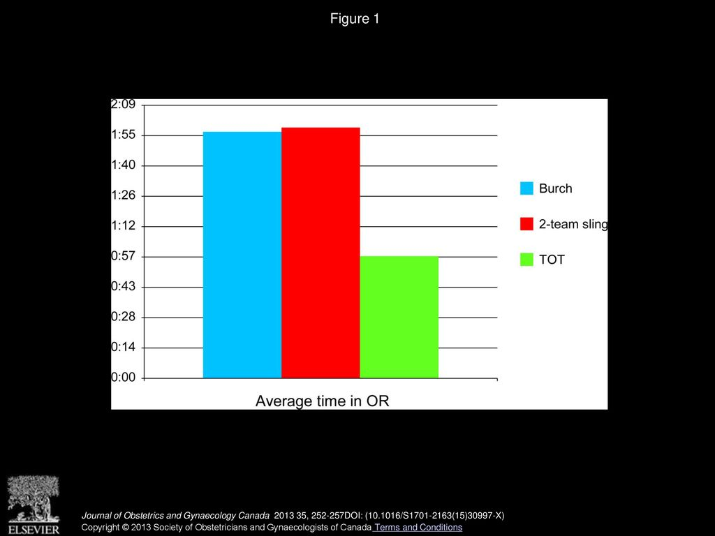 Cost Comparison of the Laparoscopic Burch Colposuspension