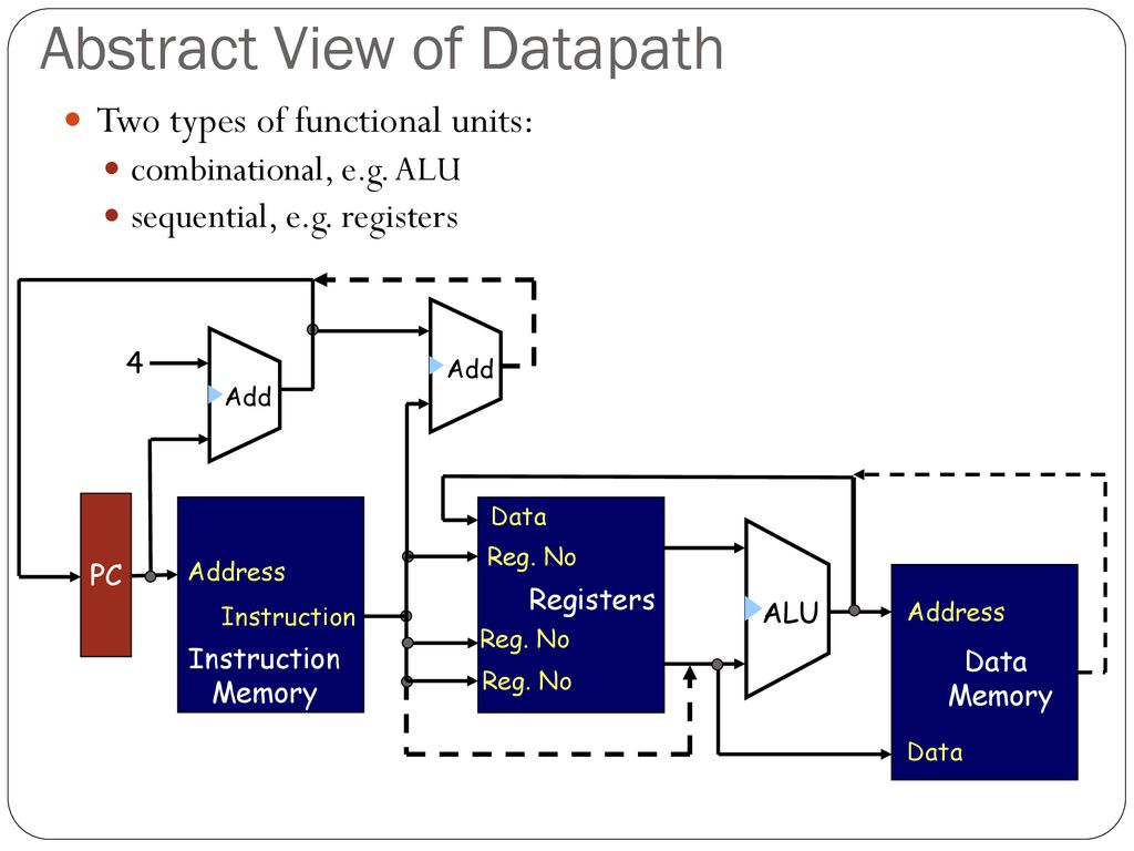 The Processor: Datapath & Control  - ppt download